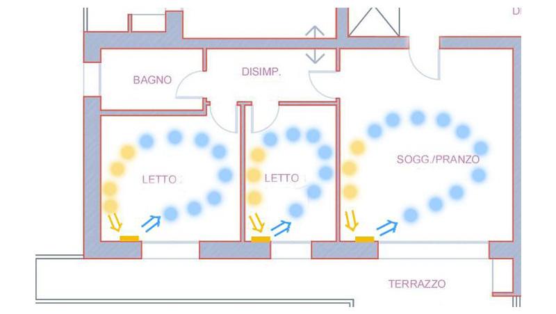 VMC ventilazione meccanica controllata - thesan