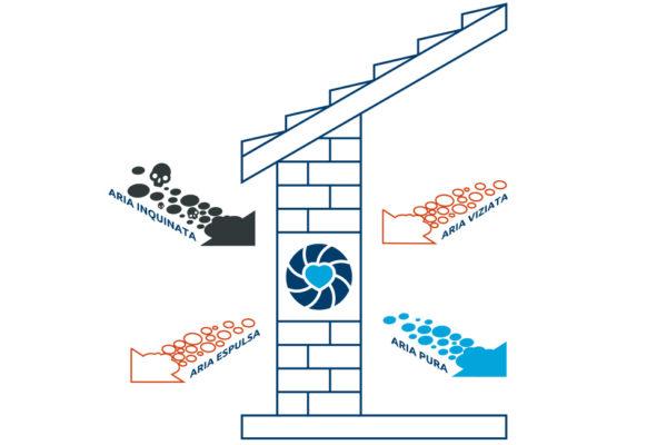Ventilazione Casa - vmc esempio